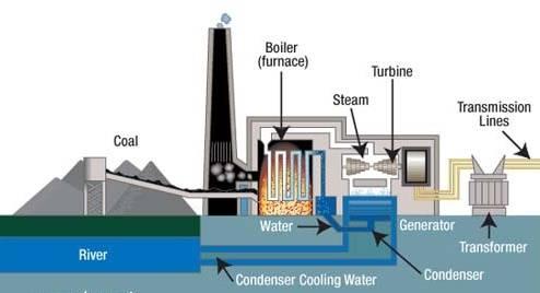 انیمیشن نیروگاه حرارتی (زغال سنگی)